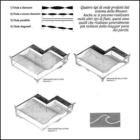 tipi di onde artificiali